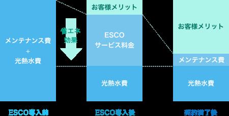 ESCO事業